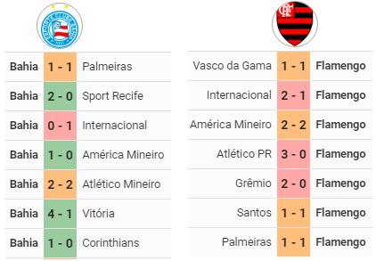 4f85173099 Brasileirão 2018  Bahia x Flamengo - Aposta 10