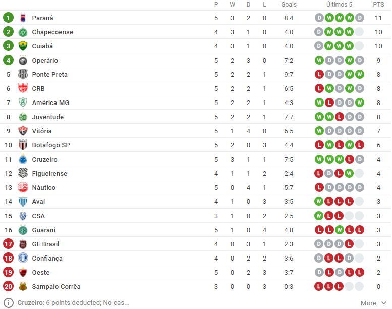 Prognosticos Da 6º Rodada Do Brasileirao Serie B 2020 28 29 E 30 08 Aposta 10