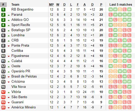 Dicas De Apostas Para 13º Rodada Do Brasileirao Serie B 2019 Aposta 10